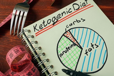 How Ketosis Turns Your Body into a Fat Burning Furnace